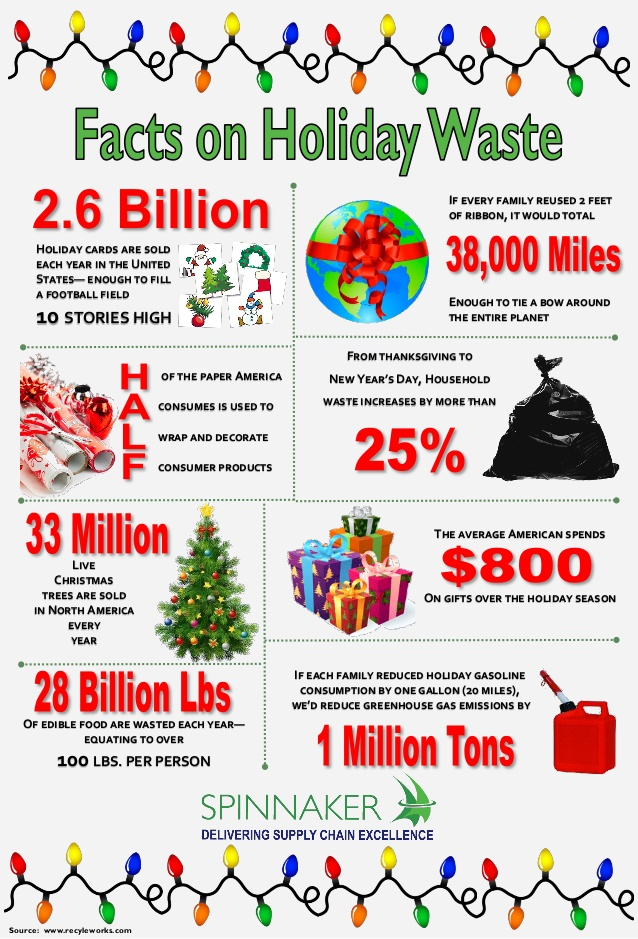 facts-on-holiday-waste-december-2014-1-638