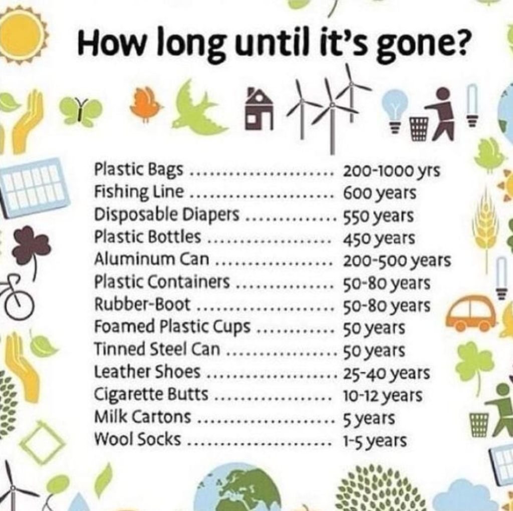 How long does it take for plastic to decompose? - Zero ...